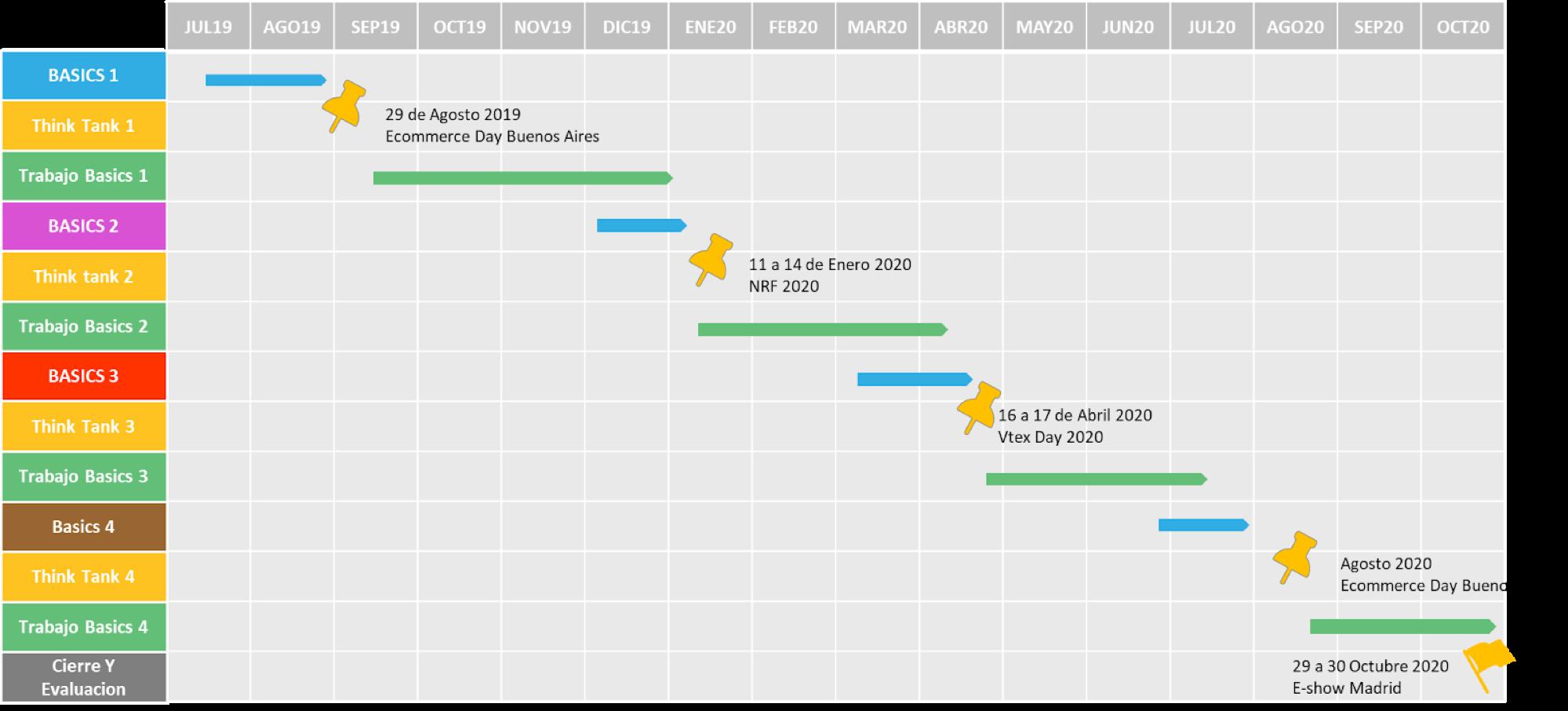 Cronograma del Cluster de Aceleracion en Retail Digital Commerce